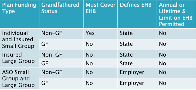 Who Must Cover EHB?