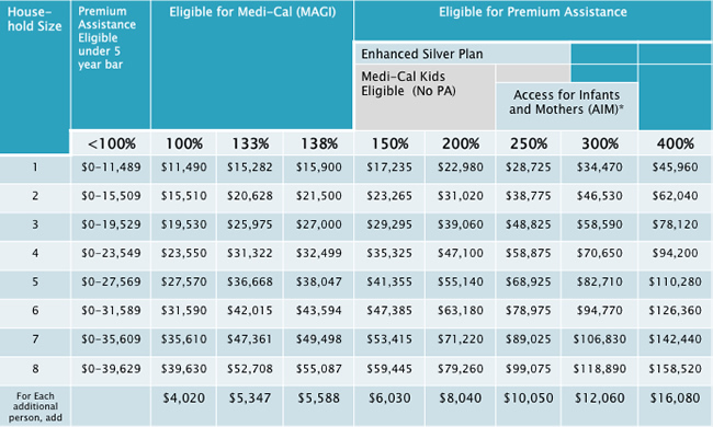 Program Eligibility by Federal Poverty Level